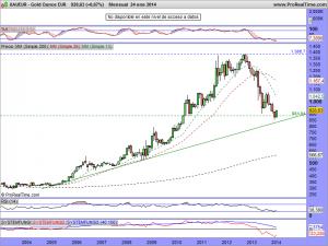 Gold Ounce EUR