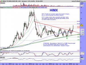 HIMAX TECHNOLOGIES INC. ADS