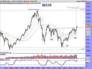 IBEX35 Index