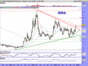 IDERA PHARMACEUTICALS INC.