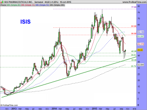 ISIS PHARMACEUTICALS INC.