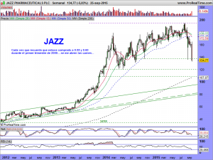 JAZZ PHARMACEUTICALS PLC