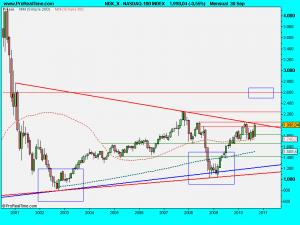NASDAQ-100 INDEX.septiembre2010