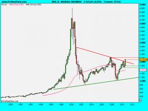 NASDAQ-100 INDEX