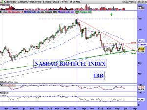 NASDAQ BIOTECHNOLOGY INDEX FUND.semanal