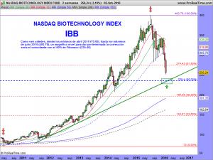 NASDAQ BIOTECHNOLOGY INDEX FUND