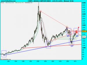 NASDAQ COMPOSITE INDEX.1mayo