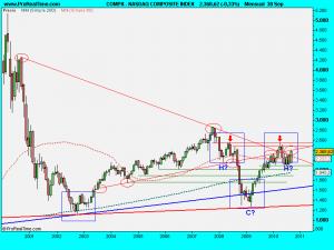 NASDAQ COMPOSITE INDEX.septiembre2010