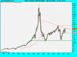 NASDAQ COMPOSITE INDEX