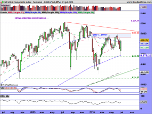 NASDAQ Composite Index.SEMANAL