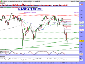 NASDAQ Composite Index.diario