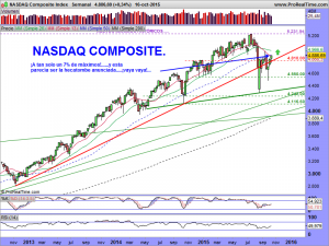NASDAQ Composite Index