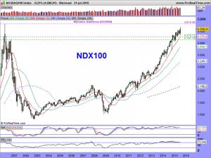 NASDAQ100 Index