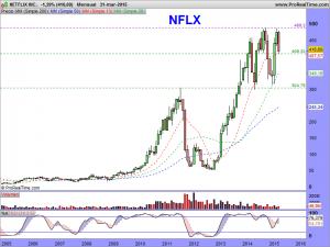 NETFLIX INC.