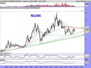 NUANCE COMMUNICATIONS INC.