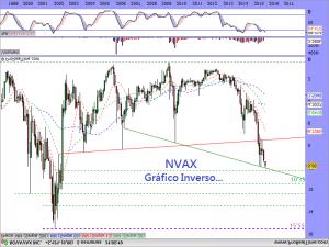 NVAX Gráfico Inverso