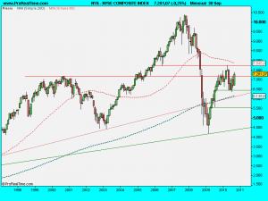 NYSE COMPOSITE INDEX .septiembre2010