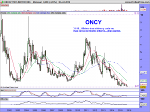 ONCOLYTICS BIOTECH INC.