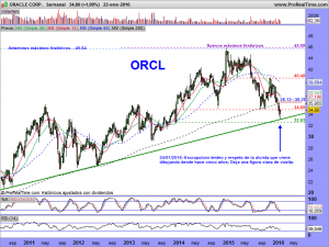 ORACLE CORP.