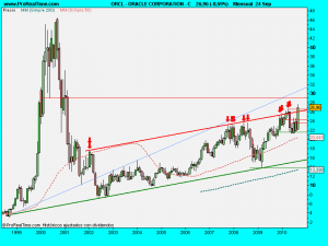 ORACLE CORPORATION - C