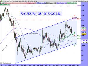 Ounce Gold EUR