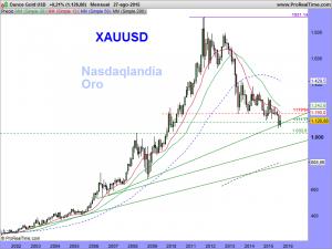 Ounce Gold USD