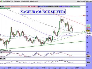 Ounce Silver EUR