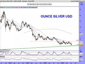 Ounce Silver USD