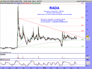 RADA ELECTRONICS INDUSTRIES