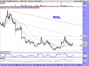 RIGEL PHARMACEUTICALS