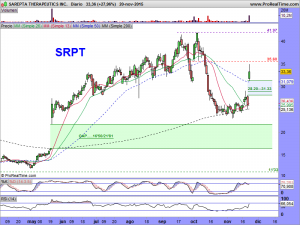 SAREPTA THERAPEUTICS INC.