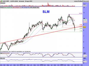SLM CORP.