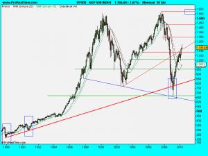 S&P 500 INDEX.1mayo