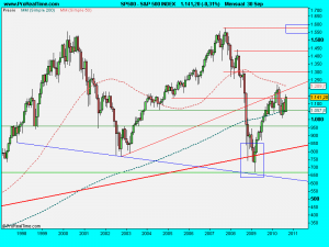 S&P 500 INDEX.septiembre2010