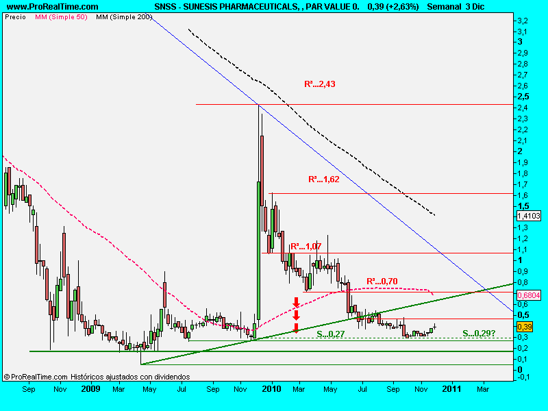 SUNESIS PHARMACEUTICALS, , PAR VALUE 0.