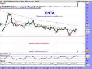 SYNTA PHARMACEUTICALS