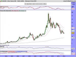 Silver Ounce USD