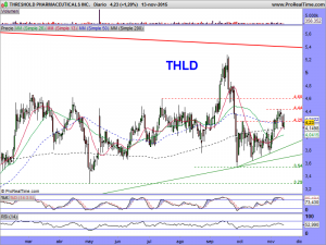 THRESHOLD PHARMACEUTICALS INC.DIARIO