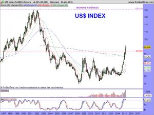 US$ Index Full0615 Future