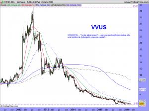 VIVUS INC.