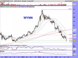 WYNN RESORTS LTD.