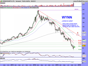 WYNN RESORTS LTD.