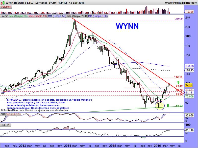 Wynn Resort – Company Analysis Essay