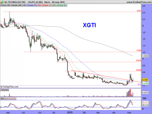 XG TECHNOLOGY INC