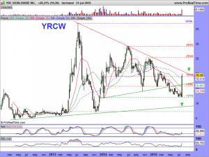 YRC WORLDWIDE INC.