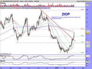 ZIOPHARM ONCOLOGY INC